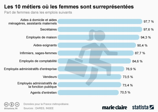 Graphique (histogramme) avec pour les 10 métiers où il y a le plus de femmes, le pourcentage de femme. Par exemple : les femmes représentent 977% des aides à domicile